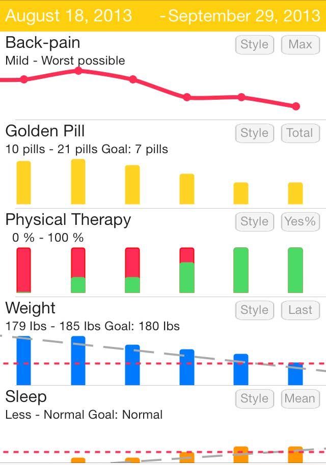 Health Tracker App Graphs